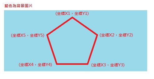 HTML Image Map在一張圖片上建立多個超連結