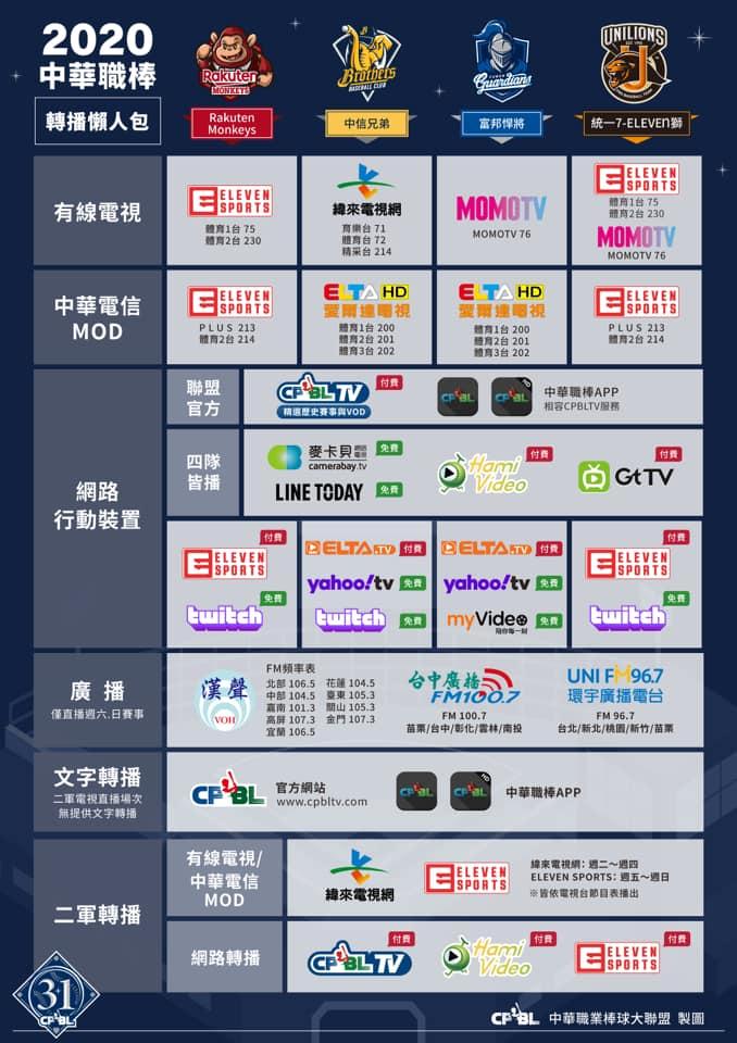 2020 CPBL中華職棒(直播&轉播、賽程、即時比分)