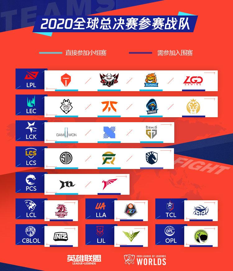 2020 LOL 英雄聯盟 S10 世界大賽(直播、賽程、隊伍排名)