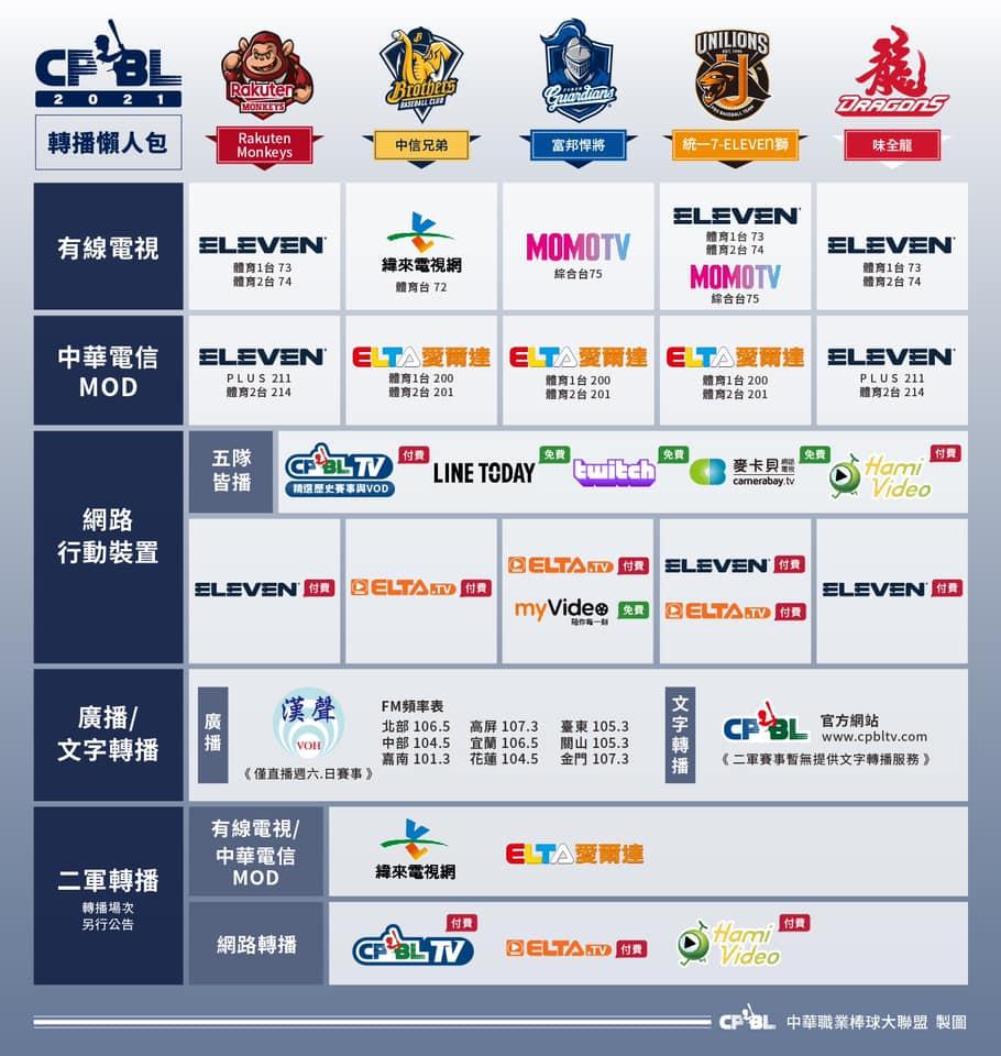 中職直播/2021 CPBL中華職棒線上直播、轉播、賽程(中信兄弟/統一獅/樂天桃猿/富邦悍將/味全龍)