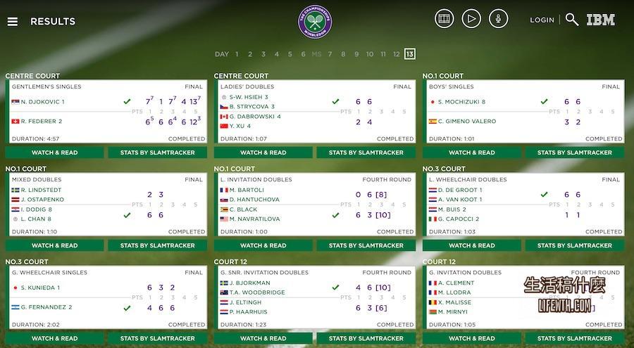 溫布頓網球公開賽即時比分