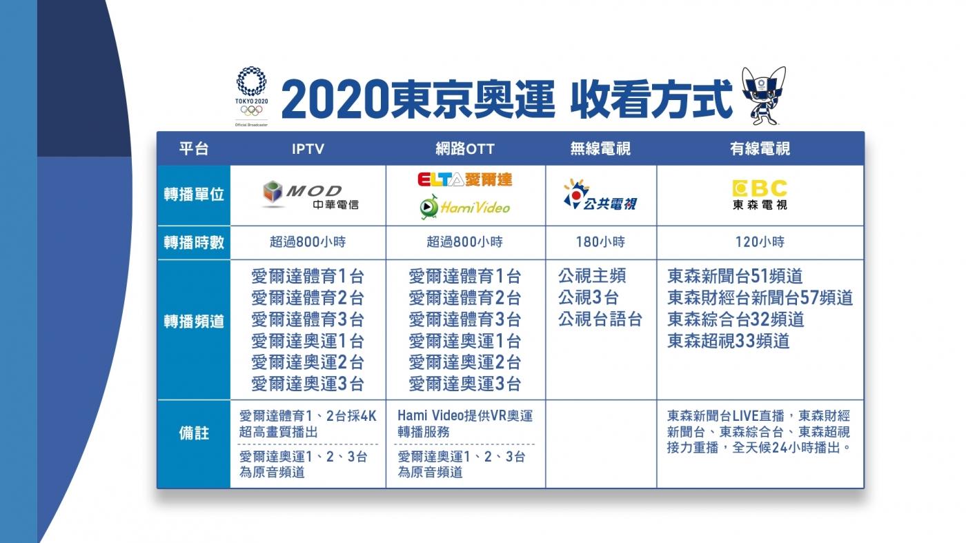 2021 東奧直播/東京奧運(直播、電視轉播、LIVE線上看、賽程表、選手名單)